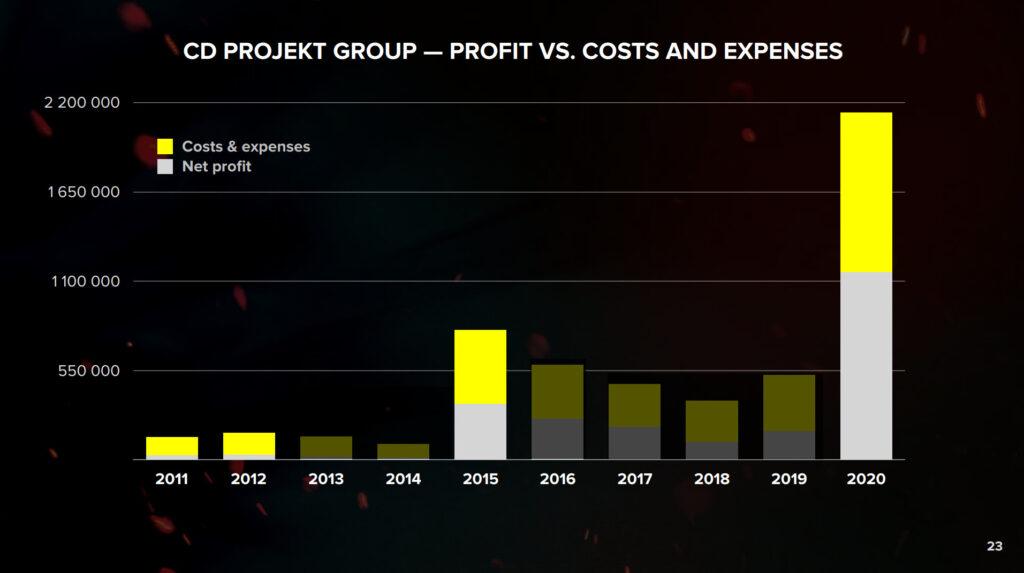 Cyberpunk 2077 Profit vs Cost