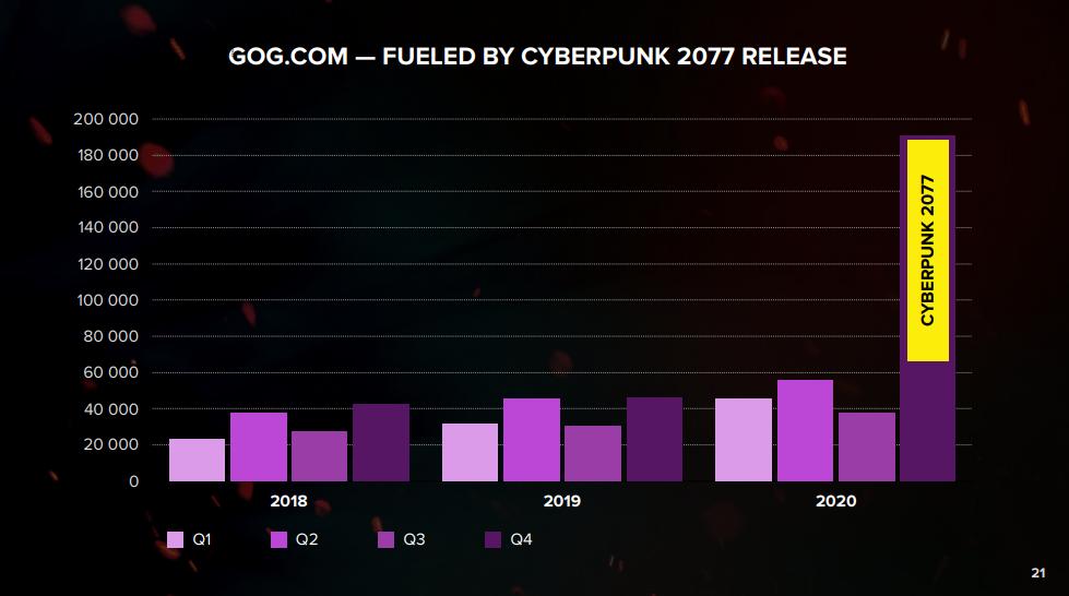 Cyberpunk 2077 Financial Year Report