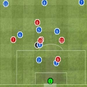 Football manager 2012 - Strategy