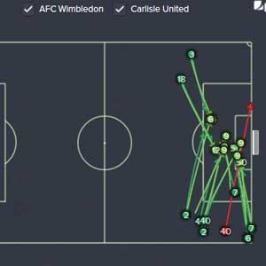 Football Manager 2016 - Game Analysis
