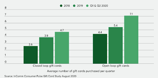 Gift Card Purchase Graph