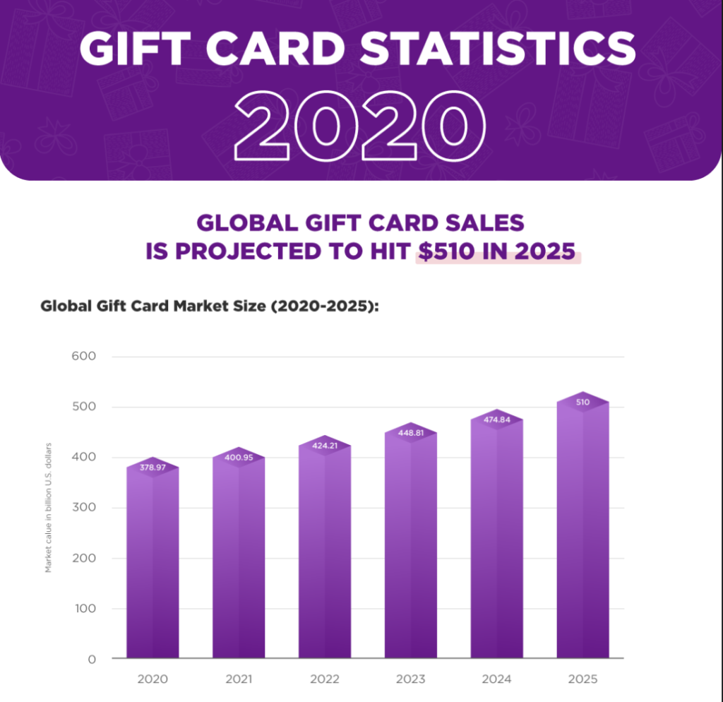 Gift Card Stats