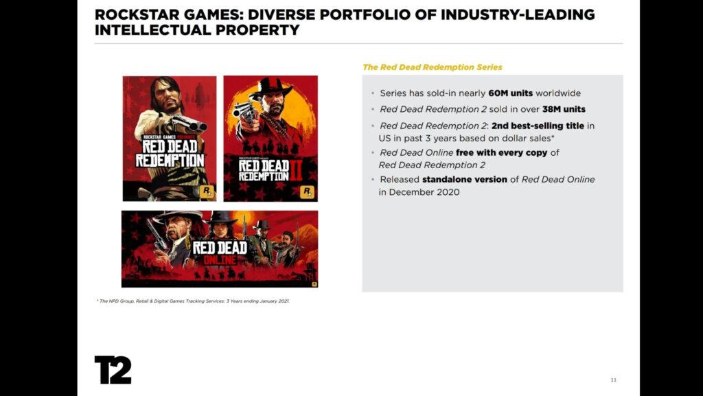 buy RDR2 game key cheap