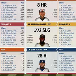 Major League Basketball Stats