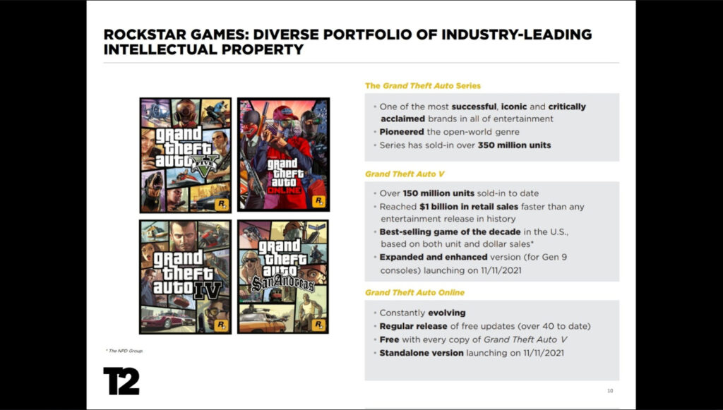 fine best GTA 5 online deals cheap