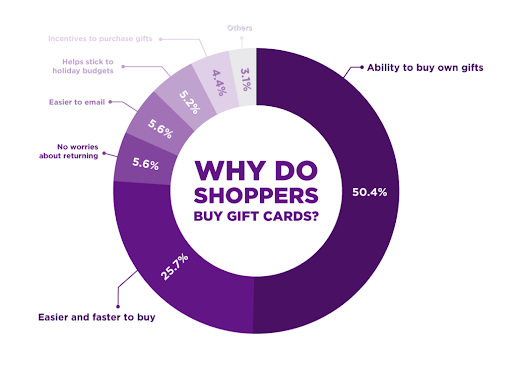 Why Buy Gift Cards